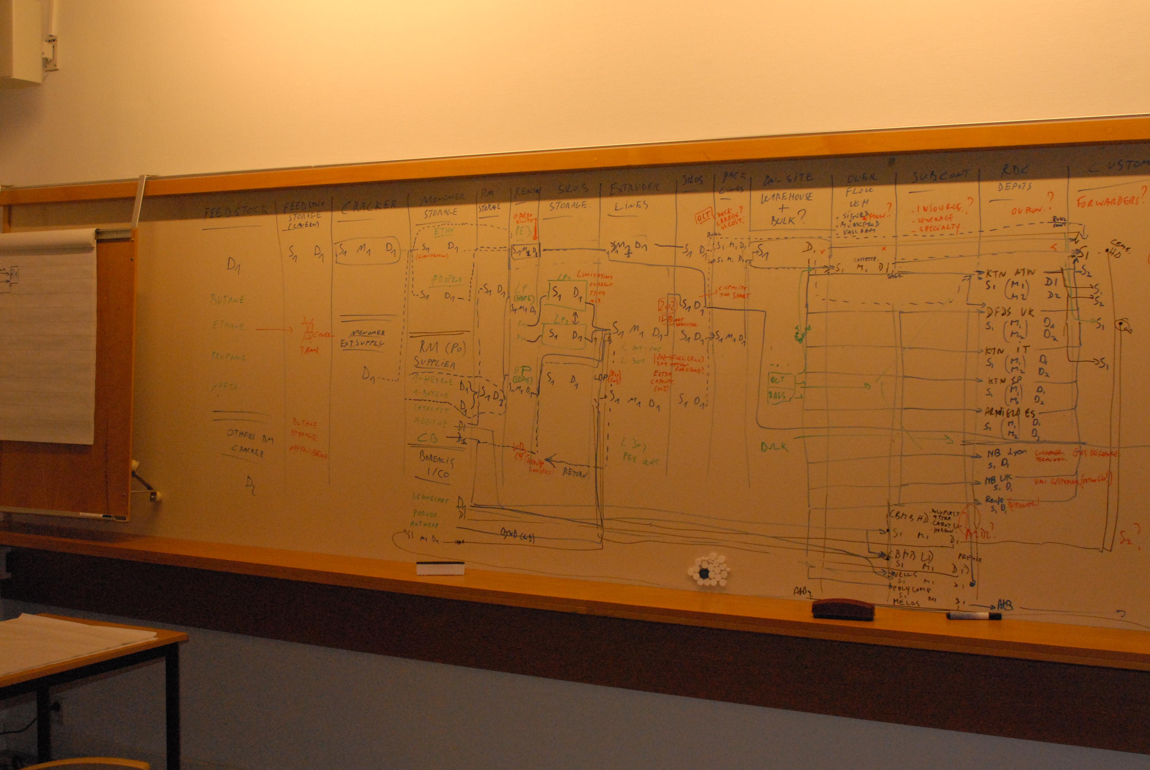 Mat flow map